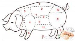 Части туши свинины